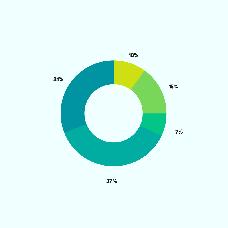 User activities statistics